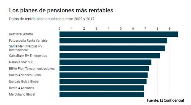 Bestinver Ahorro, the pension plan that has outperformed the Ibex since 2002.